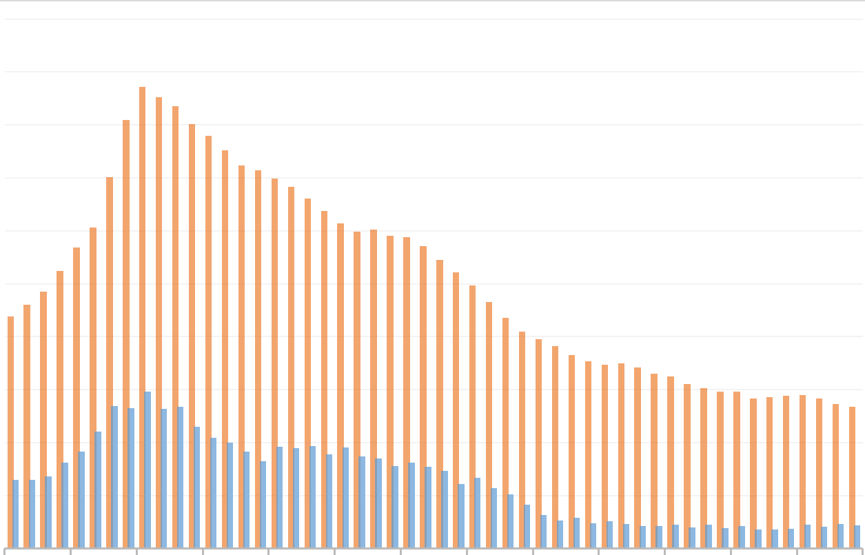 To show that the answer to how many months of mortgage arrears until repossession has changed over time