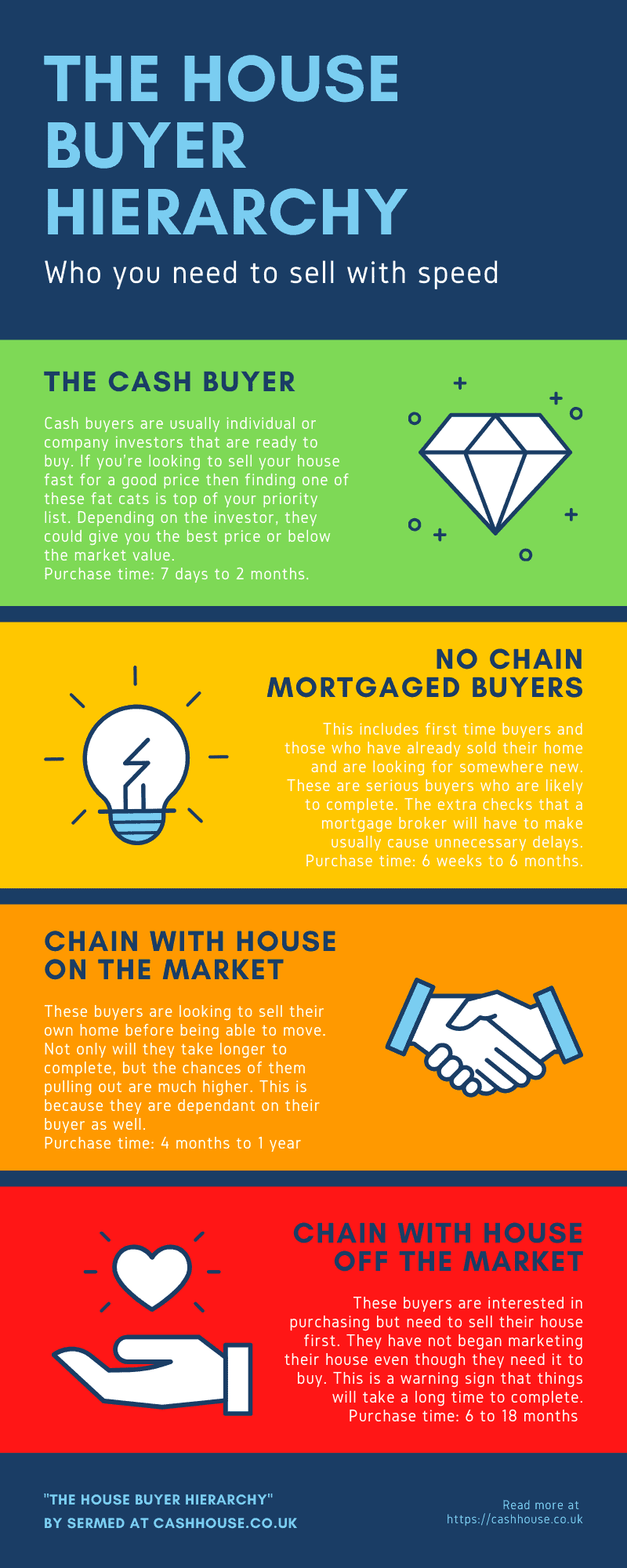 How to Sell My House Quickly For A Good Price Infographic