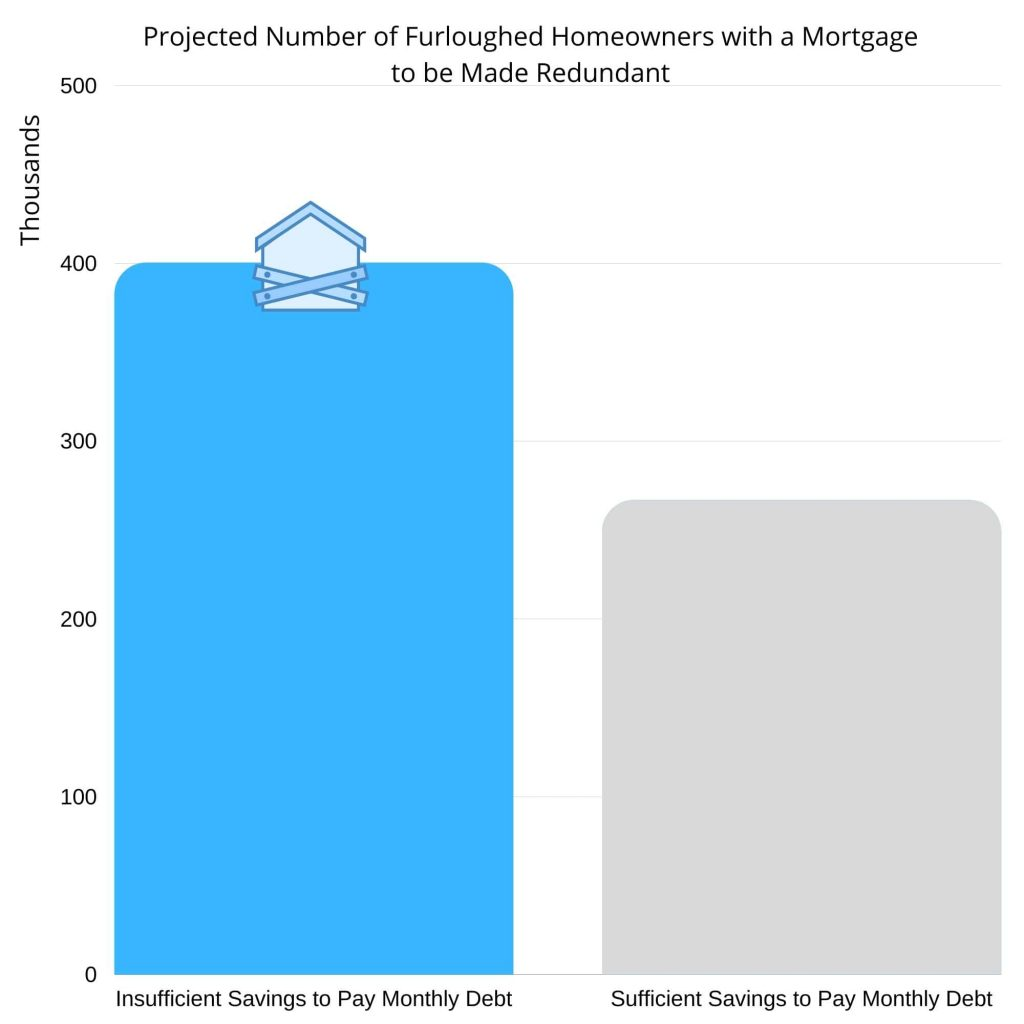 Number of Homeowners facing repossession after the furlough scheme end date