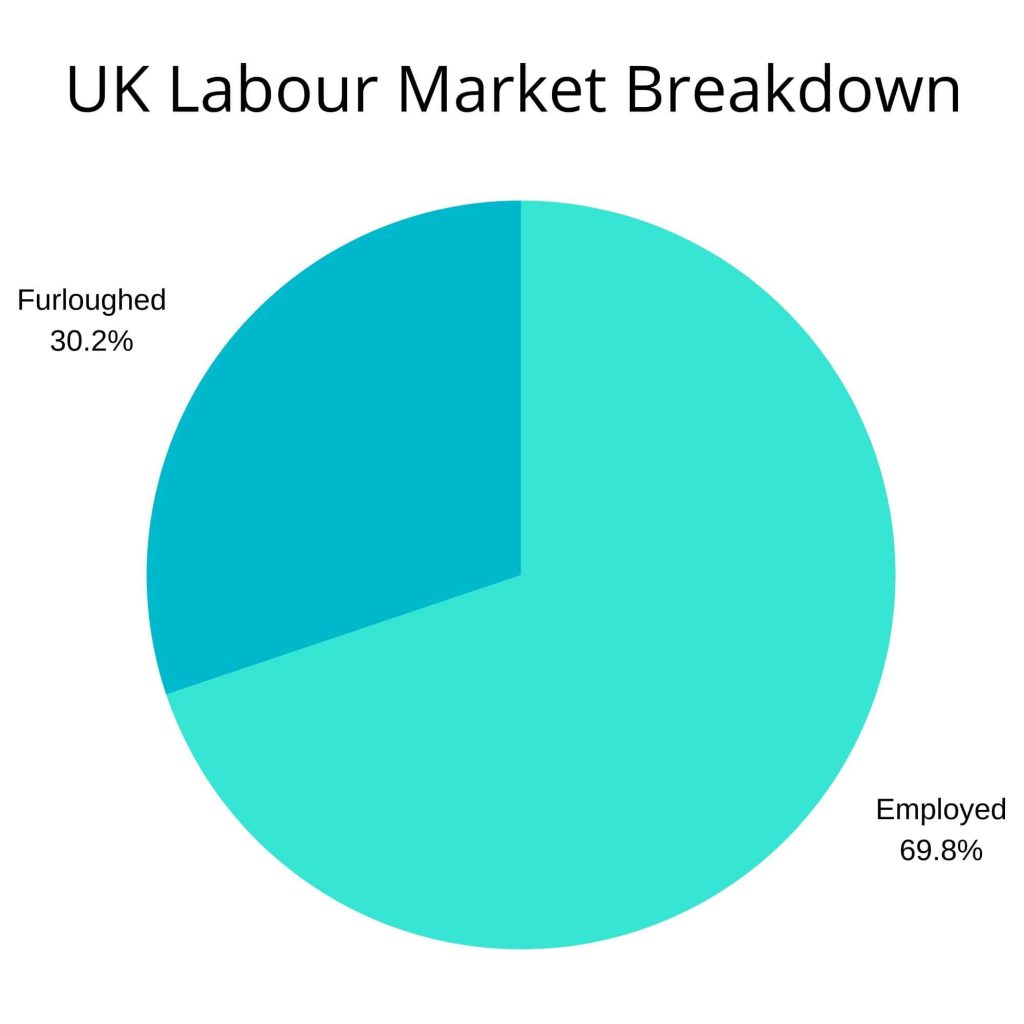 Measuring impact after furlough scheme end date by analysing UK Labour Market