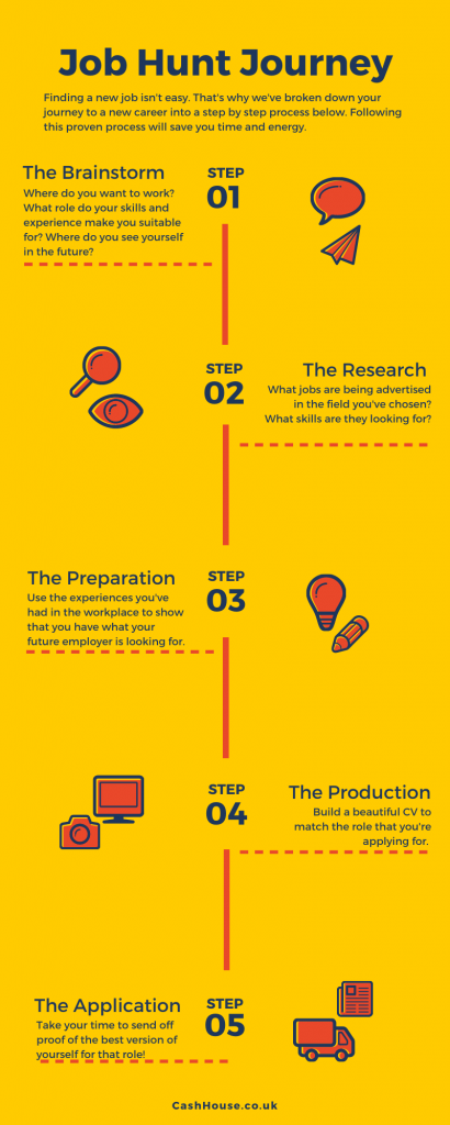 Lost job can't pay mortgage? Step by Step Infographic to Finding a New Job