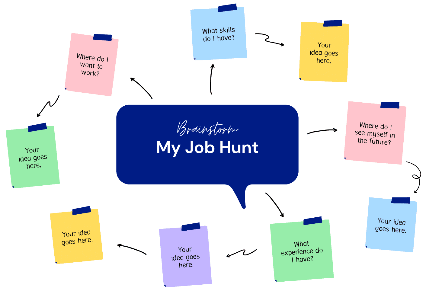The Brainstorm - Visualise where you are and where you want to be before you look for a new job. That is how to recover after losing your job and can't afford mortgage payments.