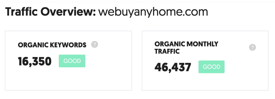 Estimated Traffic to WeBuyAnyHome.com