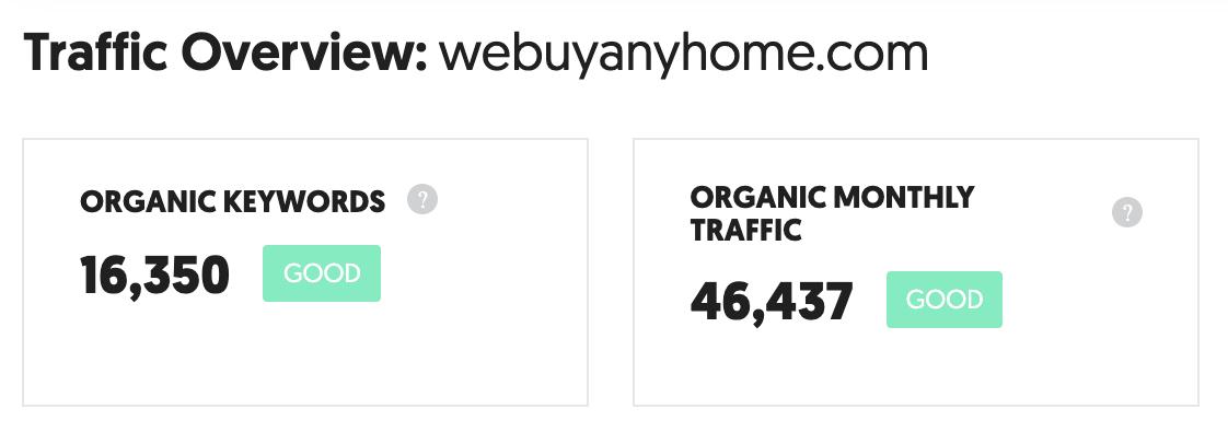 Estimated Traffic to WeBuyAnyHome.com