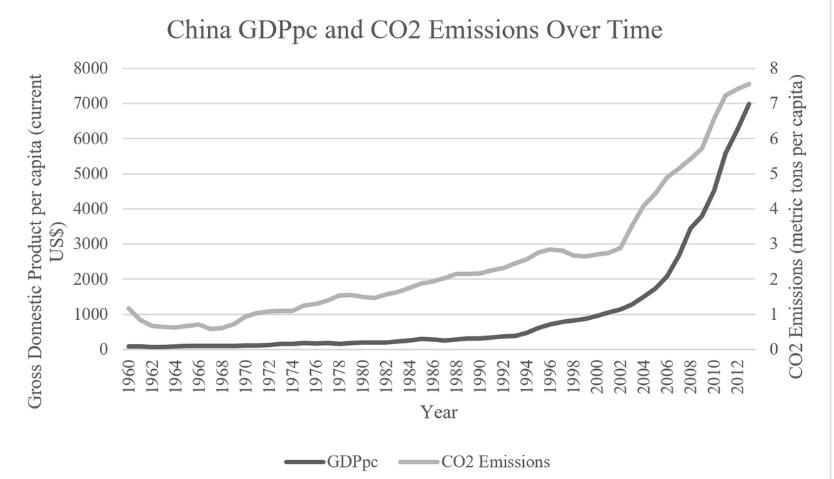 China GDP vs CO2 emissions