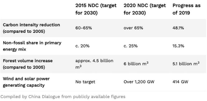 China Releases New NDC with Progress Stats Towards Green Goal