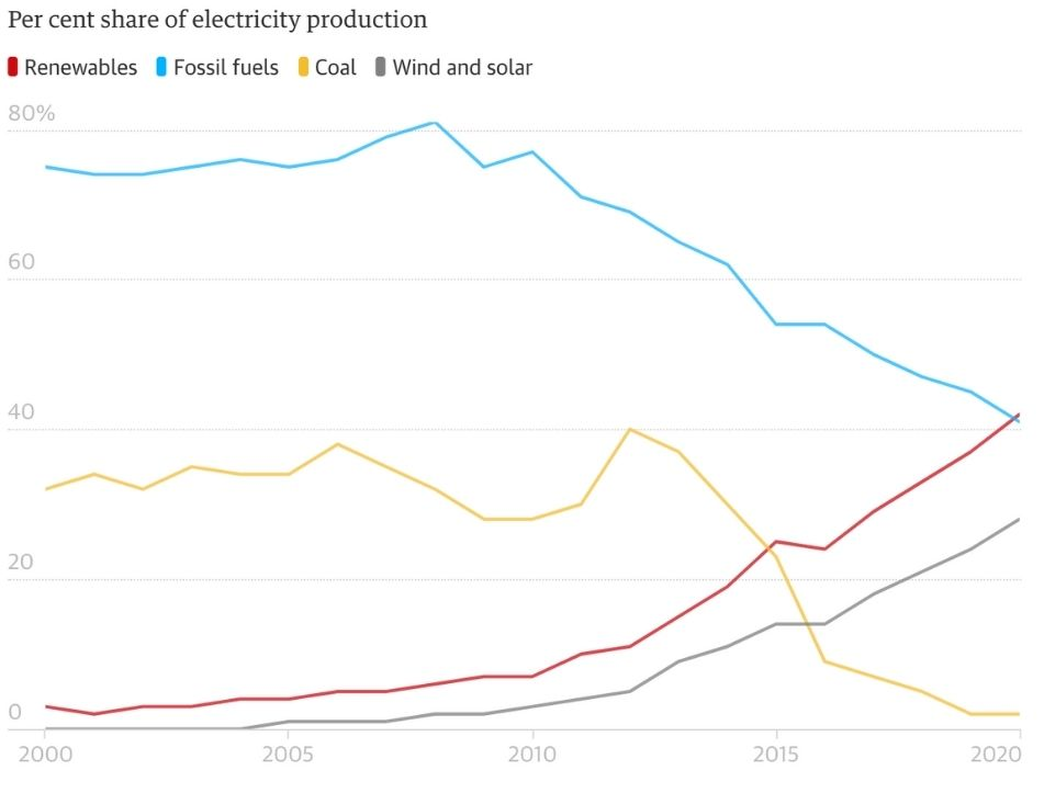 How the UK percentage renewable energy has changed over time