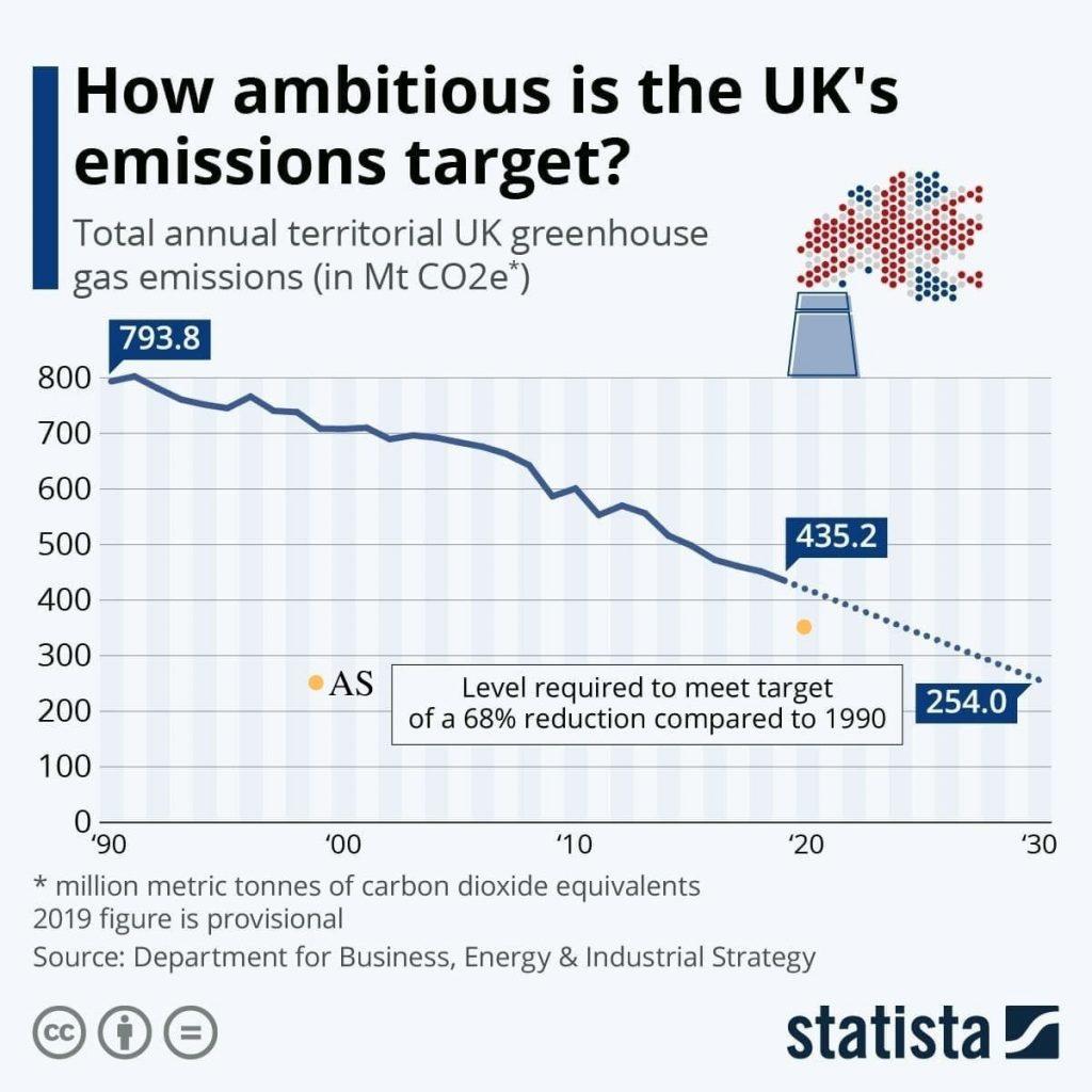 UK Progress Towards Net Zero Emissions Goal