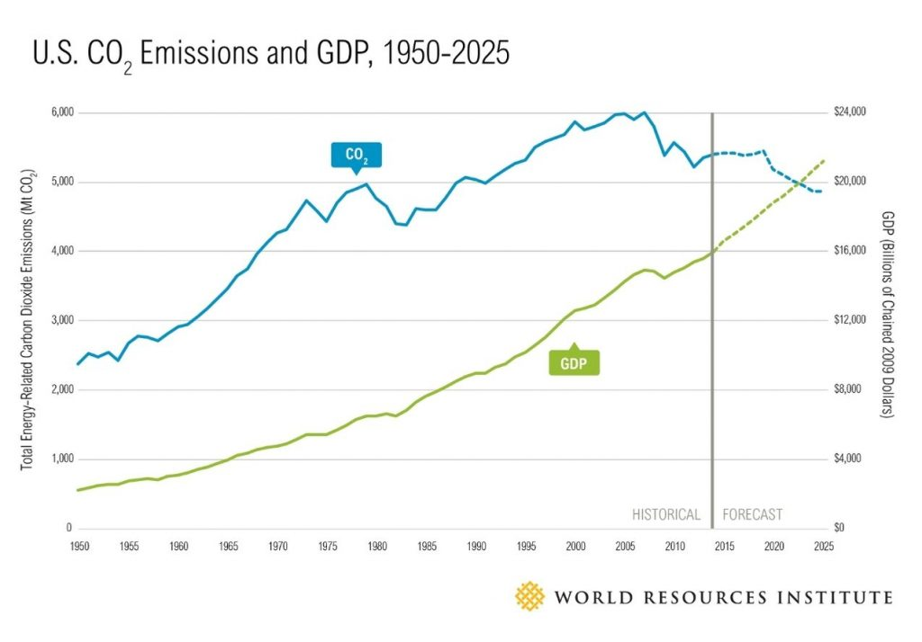 USA can make absolute emissions reductions as it has decoupled CO2 emissions from GDP.