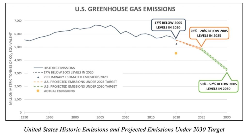Graph Showing USA Progress Towards NDC