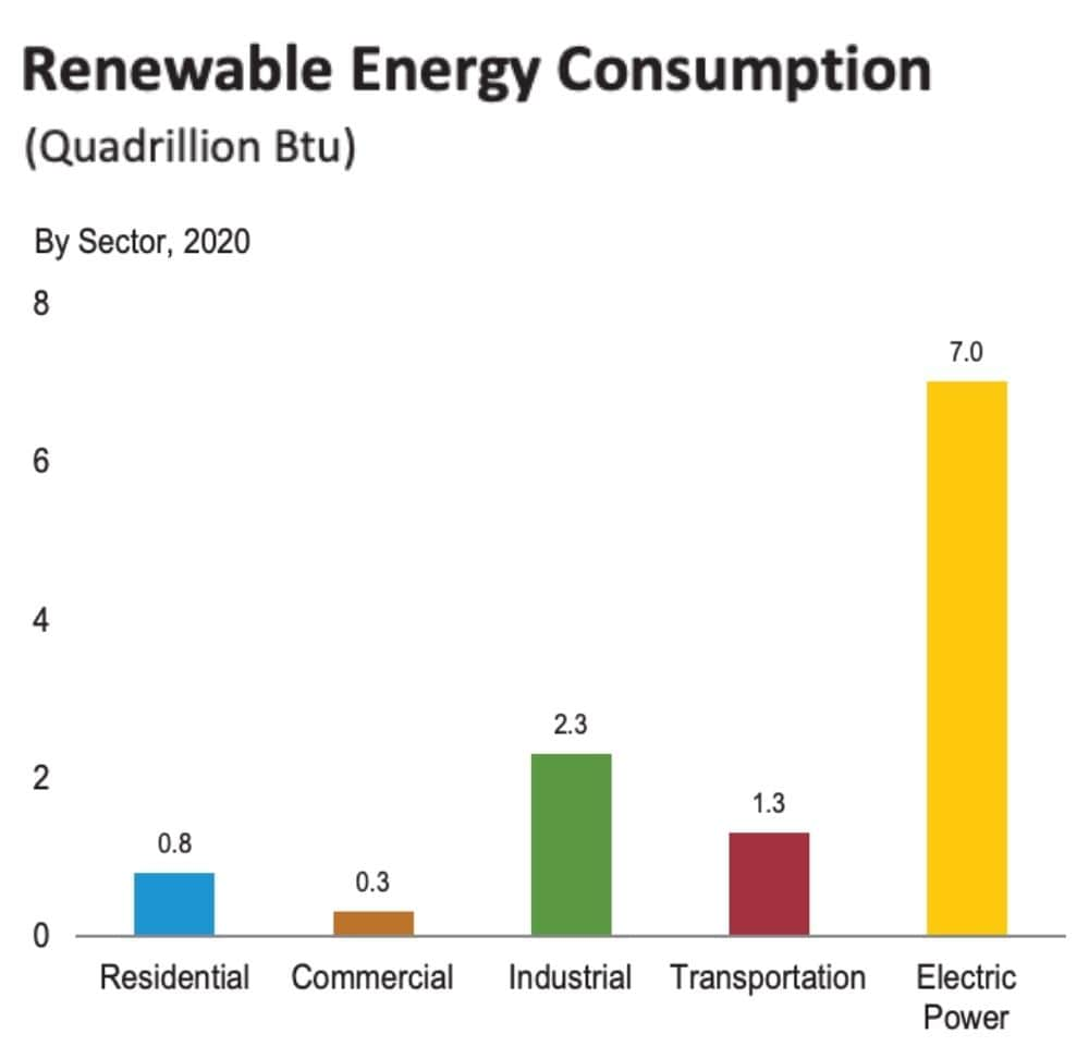 Renewable Energy Consumption in the USA by Sector